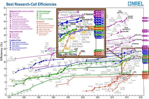 Data of world's best efficiency of solar cells recorded by NREL.  Korea Research Institute of Chemical Technology's perovskite solar cell is recognized for its technical skills by breaking world's best efficiency five times already.