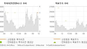 """[ET투자뉴스]나노신소재, """"지속적인 관심이 필…"""" 매수(신규)-신영증권"""