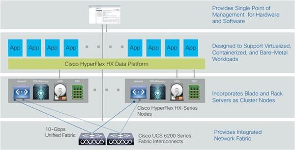 시스코의 하이퍼플렉스1.8 HX 데이터 플랫폼 - 배치 및 UCS Director 통합 랩 v3.1. 사진=시스코