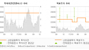"""[ET투자뉴스]아스트, """"4분기부터 시작될 …"""" 매수-신한금융투자"""