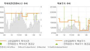 """[ET투자뉴스]코스맥스, """"내년에는 좋아진다…"""" 매수(유지)-신한금융투자"""