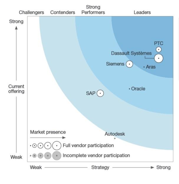 7개 업체의 PLM 제품 평가한 포레스터리서치 보고서에서 'PTC 윈칠' 가장 높은 점수 획득