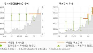 "[ET투자뉴스]실리콘웍스, ""성장은 지속한다…"" 매수(유지)-KB증권"