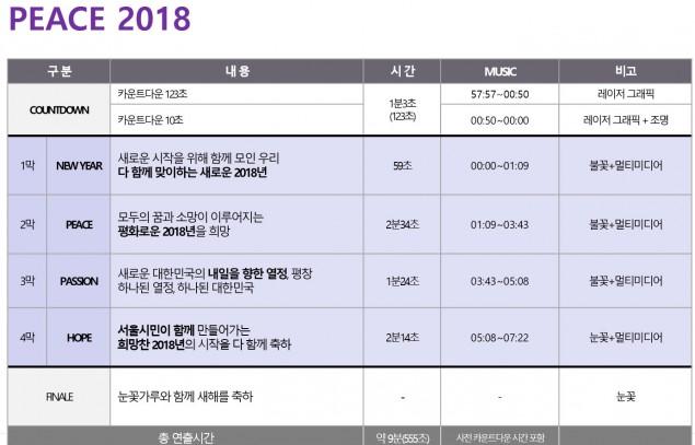 롯데월드타워의 2018년 새해 카운트다운 행사 계획. 표=롯데물산 제공