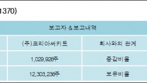 [ET투자뉴스][인터플렉스 지분 변동] (주)코리아써키트 외 7명 -0.73%p 감소, 52.74% 보유