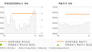 "[ET투자뉴스]하나금융지주, ""2018년에는 2.…"" 매수(유지)-유진투자증권"