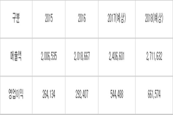 ■Progress of Samsung Electronics' performance ▲Sales Δ2015: $189 billion (200.6535 trillion KRW) Δ2016: $190 billion (201.8667 trillion KRW) Δ2017 (estimate): $226 billion (240.6601 trillion KRW) Δ2018 (estimate): $255 billion (271.1632 trillion KRW) ▲Operating profit Δ2015: $24.8 billion (26.4134 trillion KRW) Δ2016: $27.5 billion (29.2407 trillion KRW) Δ2017 (estimate): $51.2 billion (54.4488 trillion KRW) Δ2018 (estimate): $62.2 billion (66.1574 trillion KRW) Reference: FnGuide