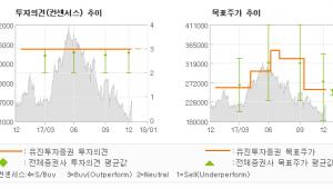 "[ET투자뉴스]롯데쇼핑, ""기대감을 가져볼 만…"" 매수(유지)-유진투자증권"