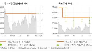 """[ET투자뉴스]바텍, """"북미 및 신흥국 수…"""" 매수(유지)-유진투자증권"""
