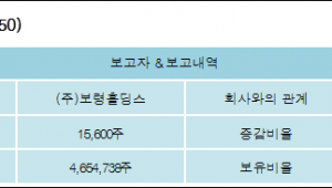 [ET투자뉴스][보령제약 지분 변동] (주)보령홀딩스 외 4명 0.17%p 증가, 52.65% 보유