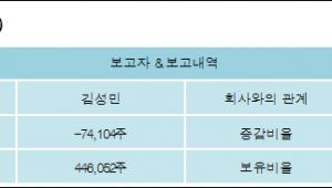 [ET투자뉴스][파인텍 지분 변동] 김성민-0.73%p 감소, 4.36% 보유