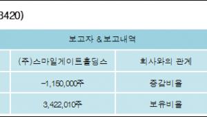 [ET투자뉴스][선데이토즈 지분 변동] (주)스마일게이트홀딩스 외 4명 -12.02%p 감소, 35.76