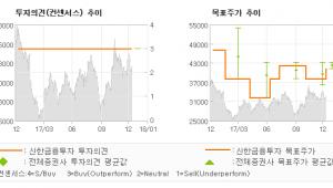 """[ET투자뉴스]바텍, """"매력적인 Valua…"""" 매수(유지)-신한금융투자"""