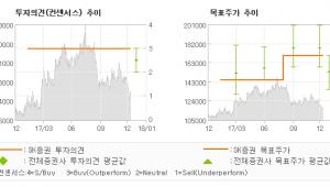 """[ET투자뉴스]현대홈쇼핑, """"수익성 관리, 장기…"""" 매수(유지)-SK증권"""