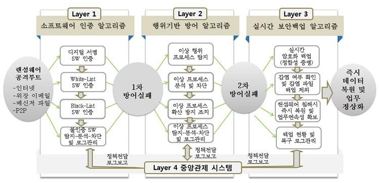 EDR기반 다계층 랜섬웨어 방어플랫폼 '랜섬크런처' 아키텍처