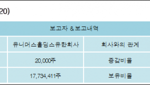 [ET투자뉴스][유비케어 지분 변동] 유니머스홀딩스유한회사 외 2명 0.05%p 증가, 44.02% 보유
