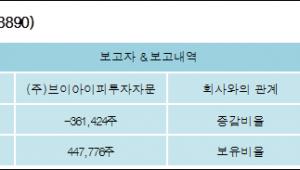 [ET투자뉴스][가온미디어 지분 변동] (주)브이아이피투자자문-2.7%p 감소, 3.34% 보유