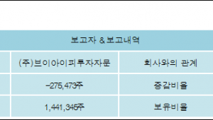[ET투자뉴스][백산 지분 변동] (주)브이아이피투자자문-1.13%p 감소, 5.96% 보유