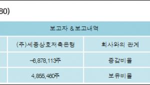 [ET투자뉴스][성지건설 지분 변동] (주)세종상호저축은행 외 1명 -7.06%p 감소, 4.98% 보유
