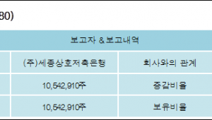 [ET투자뉴스][주연테크 지분 변동] (주)세종상호저축은행 외 1명 15.56%p 증가, 15.56% 보