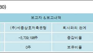 [ET투자뉴스][주연테크 지분 변동] (주)세종상호저축은행-5.63%p 감소, 보유지분 없음