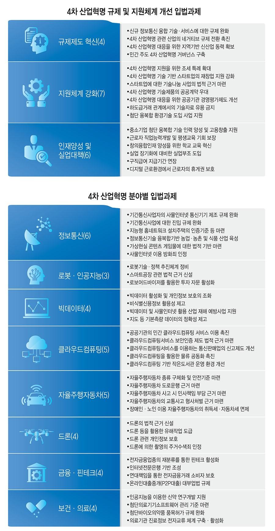 [이슈분석]4차 산업혁명 입법과제, 스타트업·혁신 서비스 '나침반'