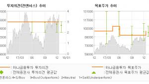 """[ET투자뉴스]한국콜마, """"국내 신규 바이어 …"""" 매수-하나금융투자"""