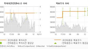 """[ET투자뉴스]두산밥캣, """"2018년이 기대되…"""" 매수(유지)-유안타증권"""