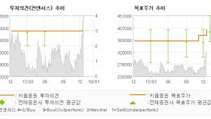 """[ET투자뉴스]대한유화, """"모노머의 힘…"""" 매수(유지)-키움증권"""