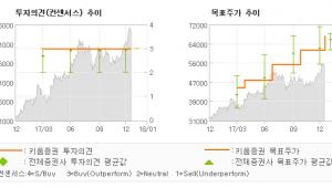 "[ET투자뉴스]하나금융지주, ""4Q17E 컨센서스…"" 매수(유지)-키움증권"