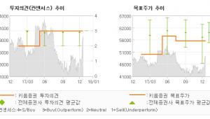 "[ET투자뉴스]한국가스공사, ""발전용 공급비용 확…"" OUTPERFORM(DOWNGRADE"