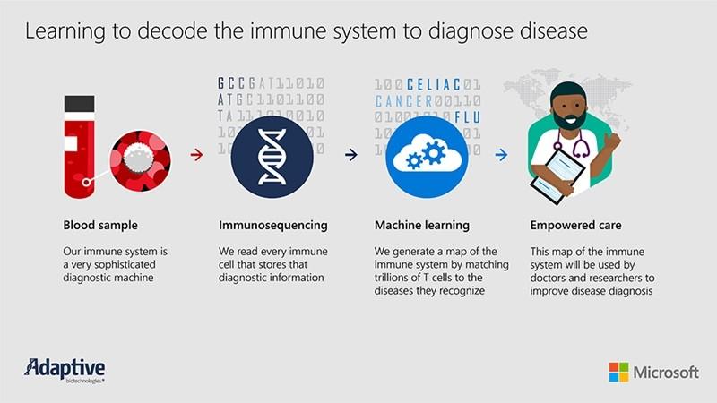 MS와 어댑티브의 AI, 머신러닝을 활용한 질병진단 시스템