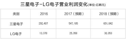 第四季度三星电子、LG电子业绩继续攀升