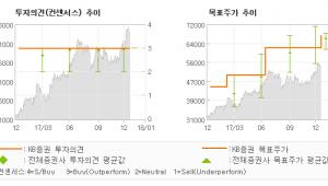 "[ET투자뉴스]하나금융지주, ""여전히 상승여력이 …"" 매수(유지)-KB증권"