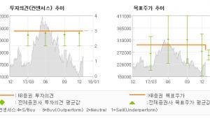 """[ET투자뉴스]롯데쇼핑, """"밸류에이션 메리트와…"""" 매수(유지)-KB증권"""