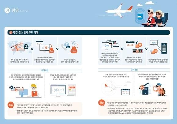 한국소비자원이 해외 항공·호텔 이용 관련 소비자피해를 사전에 방지하기 위해 그동안 소비자원에 접수된 상담 사례를 바탕으로 주요 피해유형, 예약 단계별 유의사항 및 대응방안 등을 정리한 '해외 항공·호텔 예약가이드'를 제작·발표했다. 사진=한국소비자원 제공