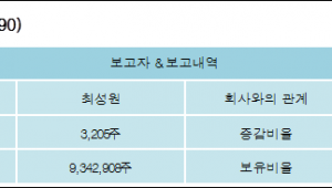 [ET투자뉴스][광동제약 지분 변동] 최성원 외 8명 17.82% 보유