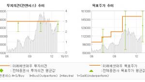 """[ET투자뉴스]오리온, """"4Q 실적이 발표되…"""" 매수(유지)-미래에셋대우"""