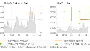 "[ET투자뉴스]CJ제일제당, ""일회성 이슈에 가려…"" 매수(유지)-BNK투자증권"