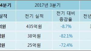 [ET투자뉴스]조흥 17년4분기 실적 발표, 영업이익 6.8억원… 전년 동기 대비 -79.4% 감소