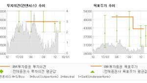 """[ET투자뉴스]GS건설, """"해외손실 감소와 주…"""" 매수(유지)-BNK투자증권"""