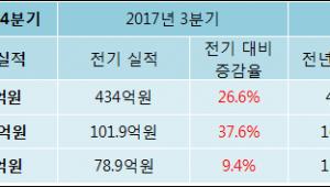 [ET투자뉴스]에스티팜 17년4분기 실적 발표, 당기순이익 86.3억원… 전년 동기 대비 -26.5% 감
