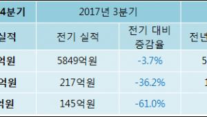 [ET투자뉴스]풀무원 17년4분기 실적 발표, 당기순이익 56.6억원… 전년 동기 대비 -30.1% 감소