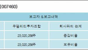 [ET투자뉴스][에이프로젠KIC 지분 변동] 우델리티투자조합 외 1명 31.62%p 증가, 31.62%