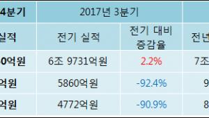 [ET투자뉴스]LG디스플레이 17년4분기 실적 발표, 영업이익 444.2억원… 전년 동기 대비 -95.1