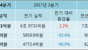 [ET투자뉴스]LG디스플레이 17년4분기 실적 발표, 영업이익 444.8억원… 전년 동기 대비 -95.1