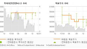 """[ET투자뉴스]기아차, """"미국 판매 부진으로…"""" 매수(유지)-KB증권"""