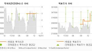 """[ET투자뉴스]현대모비스, """"2018년 중국공장…"""" 매수(유지)-KB증권"""