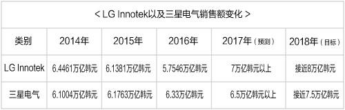 今年LG Innotek、三星电气有望继续强势表现