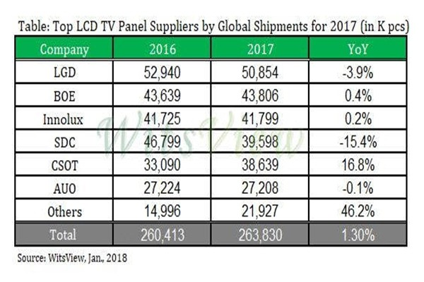 Amount of shipment of LCD TV panels in 2017 (unit: 1,000) (Reference: WitsView)